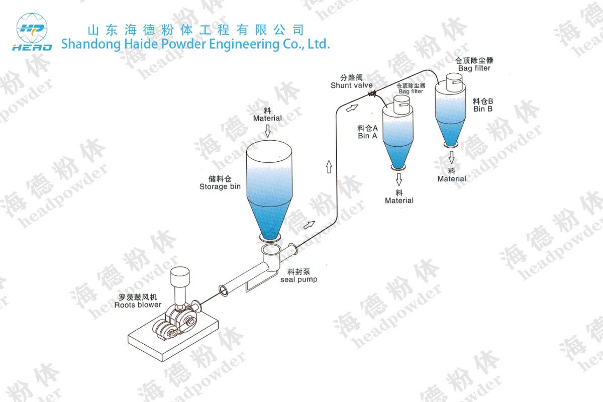 稀xiangzheng压shu送(旋转阀式)